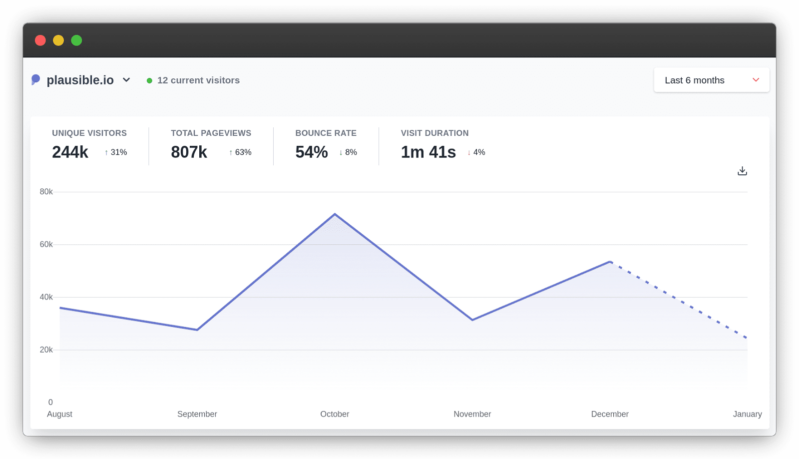 Plausible: A lightweight web analytics tool