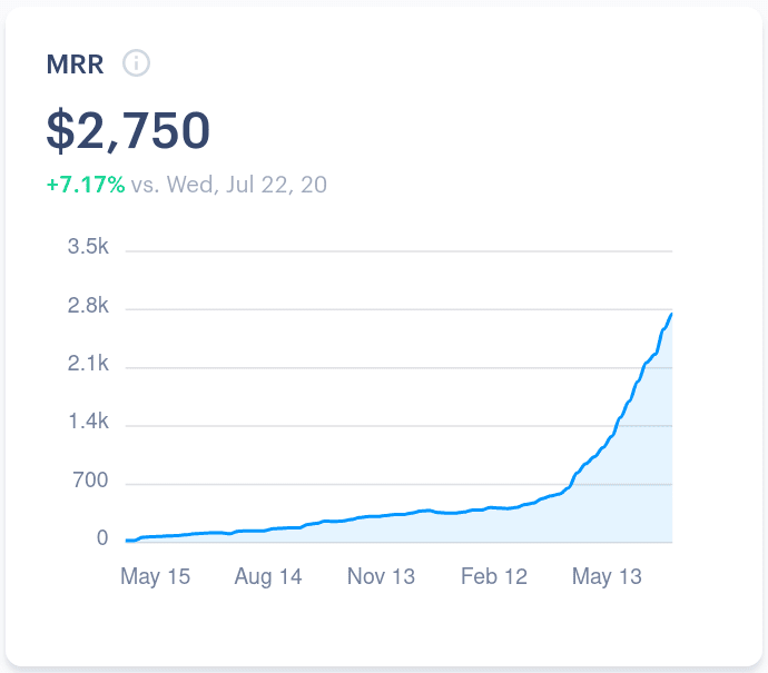 Our MRR growth to date